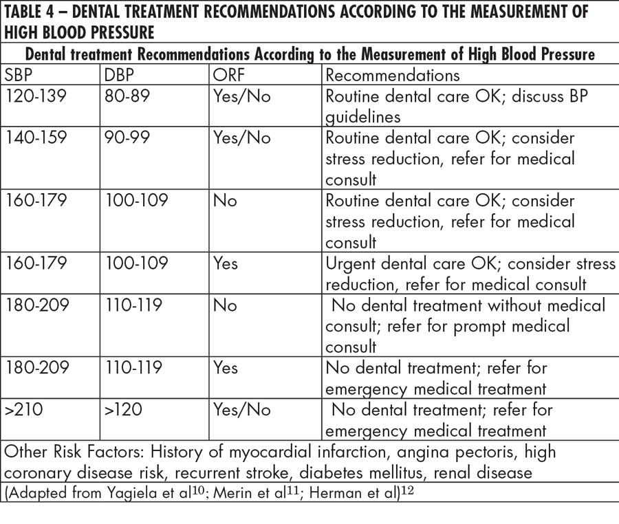 Table 4 - Dental treatment Recommendations According to the Measurement of High Blood Pressure