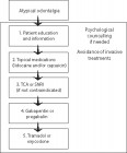 Figure 1. Therapeutic algorithm for AO. If treatment success is not obtained at step 1, one progresses to step 2, etc. TCA, tricyclic antidepressants; SNRI, serotonin noradrenalin reuptake inhibitors. Adapted from ref. no. [24].