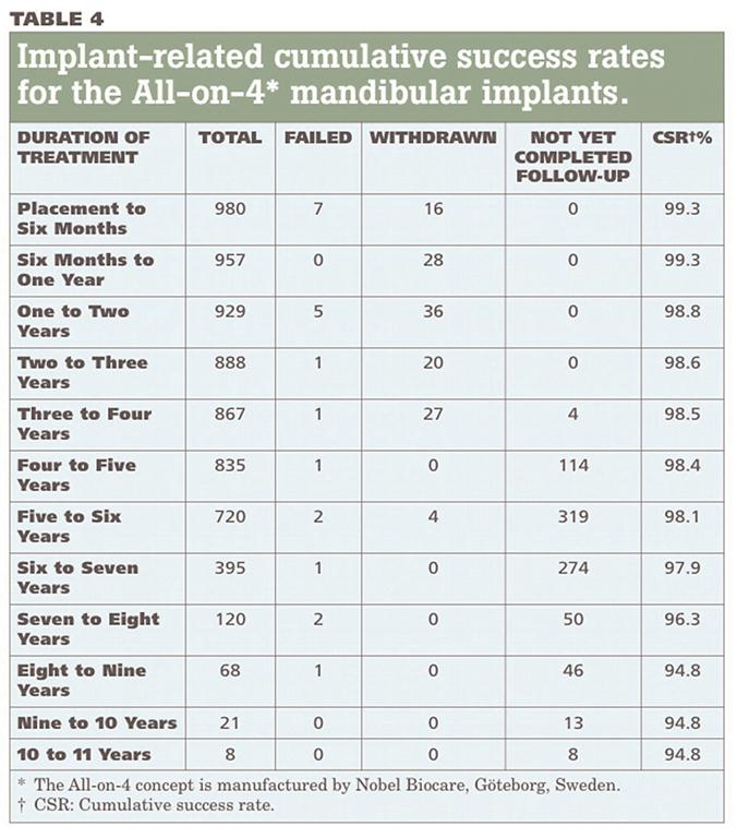 Table 1: from Malo et al JADA 2011;142(3):310-320) shows the cumulative success rate over ten years for All-On-4 mandibular implants.