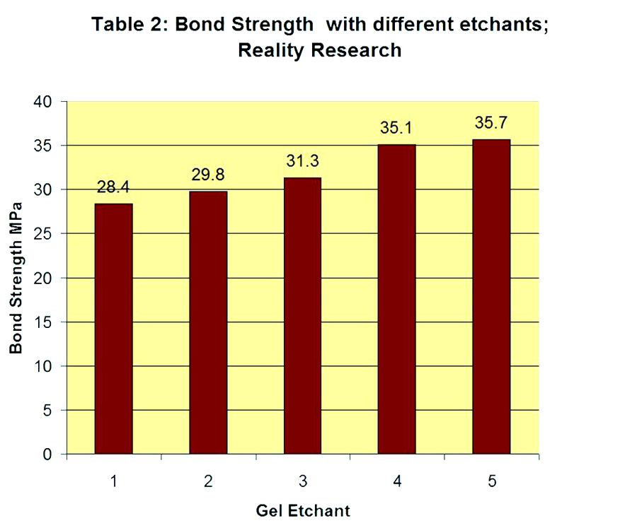 Table 2. Shear Bond Strength with five different etchants using the same adhesive.14