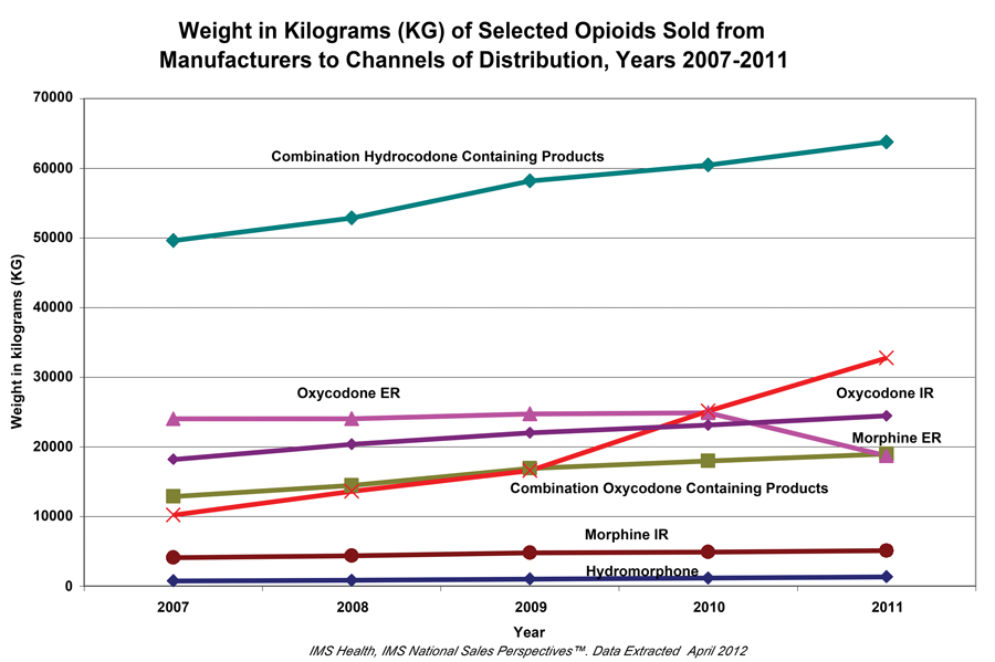 Figure 4. FDA Database IMS Health, IMS National Sales Perspectives report: Years 2007-2011.