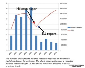 FIGURE 4. Articaine sales (red line) and adverse event reports (blue bars) in Denmark, 2001-2010, reference #42.