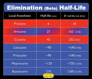 Malamed Table 1. Elimination half-lives of local anesthetics