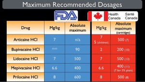 TABLE 7. MRD: USA - Food & Drug Administration, Canada - various sources