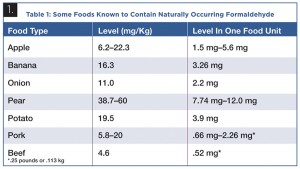 TABLE 1. Some Foods Known to Contain Naturally Occurring Formaldehyde