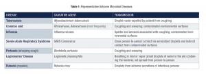 Molinari Table 1
