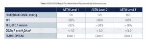ASTM F2100 Medical Facemask Material Requirements by Performance Level.