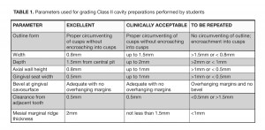 TABLE 1. Parameters used for grading Class II cavity preparations performed by students