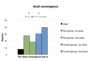Rusanen Figure 3b The model tooth preparations of the test group were statistically significantly closer to the ideal preparation than those of the control group when analyzed for occlusal convergence