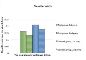 Rusanen figure 3a The results showed no undercuts and no difference in shoulder width in the model tooth preparations
