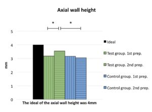 Rusanen figure 3c and axial wall height