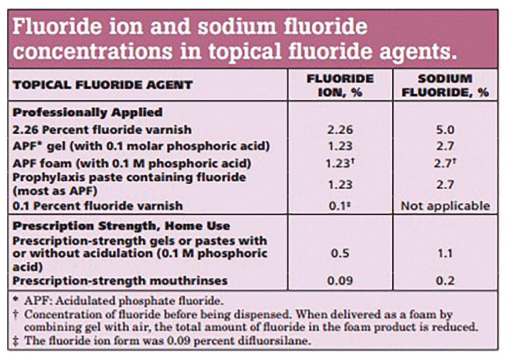 fluoride-table1