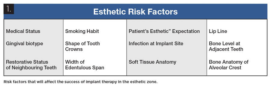Presented in Figure 1 is a table of some of the factors that affect the success of implant therapy.