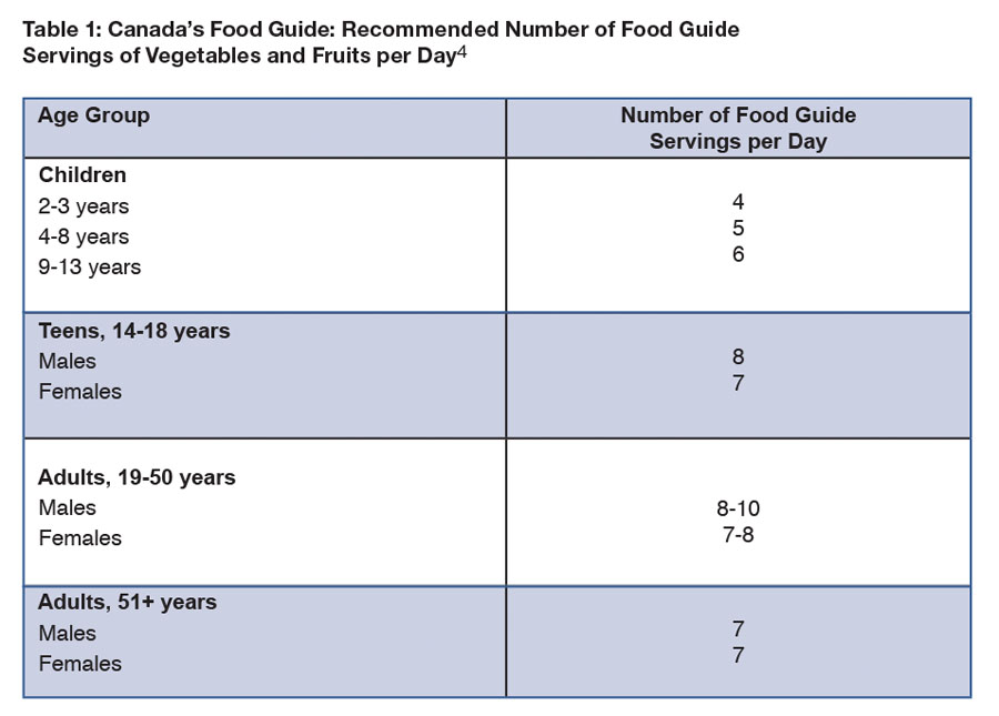 Table 1: Canada's Food Guide