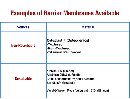 Examples of Barrier Membranes Available