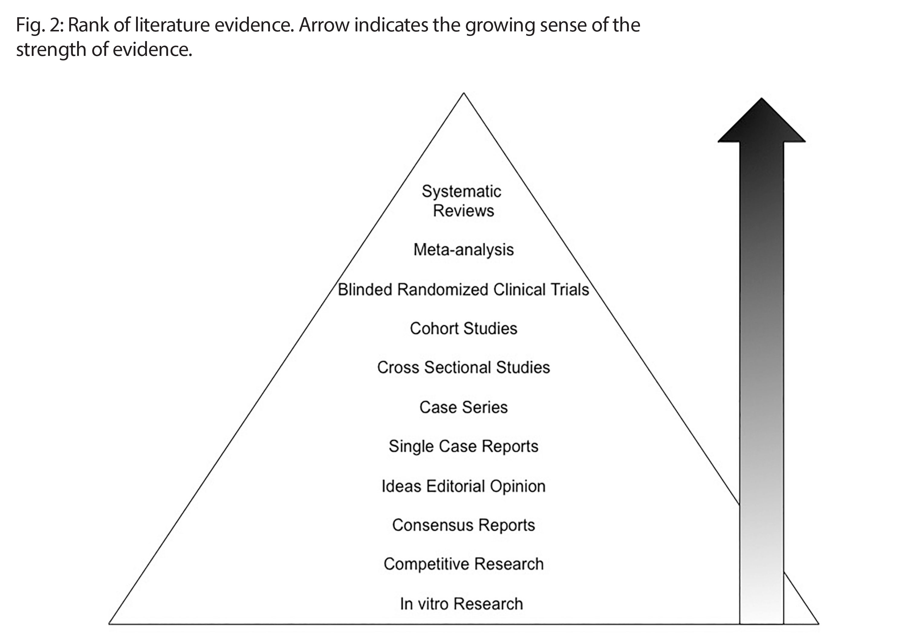 Rank of literature evidence. Arrow indicates the growing sense of the strength of evidence