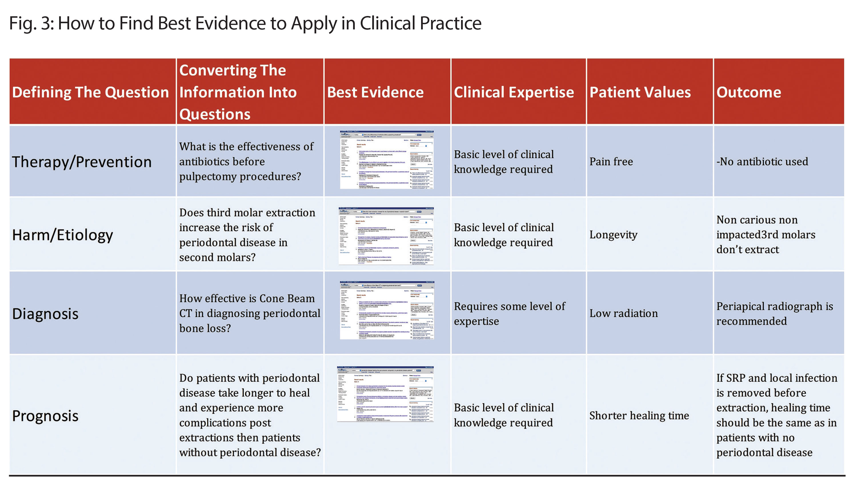 How to find best evidence to apply in clinical practice