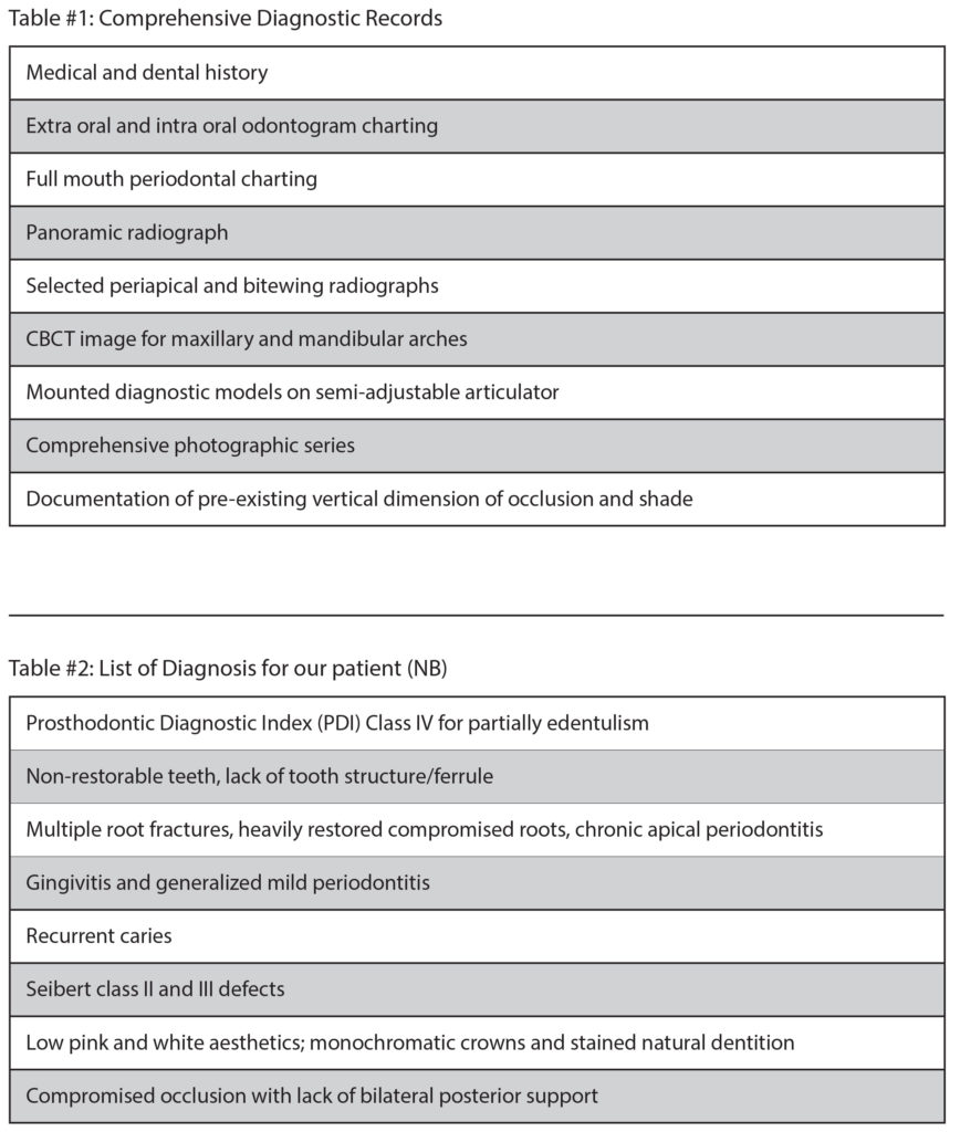 Table #1: Comprehensive Diagnostic Records, Table #3: List of Diagnosis for our patient (NB)