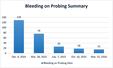 Bleeding on Probing Summary