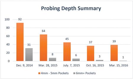 Probing Depth Summary