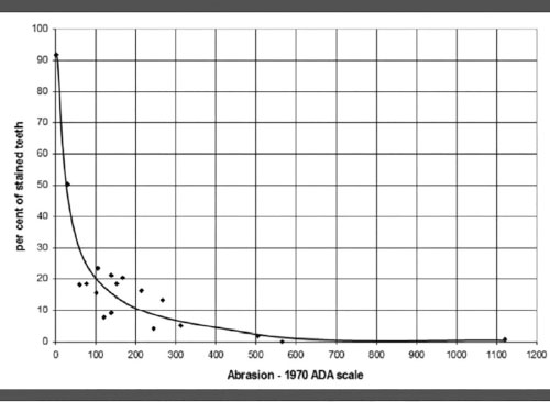 Cleaning efficacy as a function of RDA.