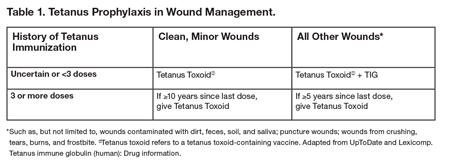 Tetanus Prophylaxis in Wound Management