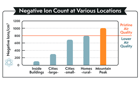 Negative Ion Count at various locations.