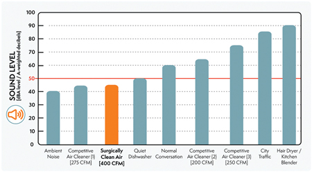 Comparison of Sound Levels of various Air Purifier Systems available on the market.