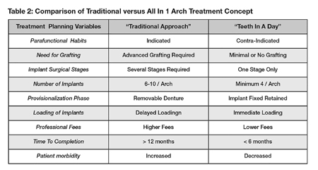 """Table 2 provides a comparison of the """"Traditional"""" versus """"Full Arch Immediate Fixed Implant Rehabilitation"""" approach to full arch implant rehabilitation."""