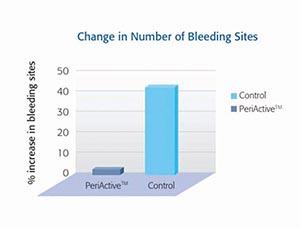 Change in Number of Bleeding Sites utilizing PeriActiveTM 11,12