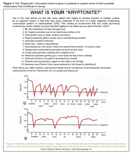 """The """"Kryptonite"""" information sheet is given to patients to explain some of their possible weaknesses that contribute to decay."""