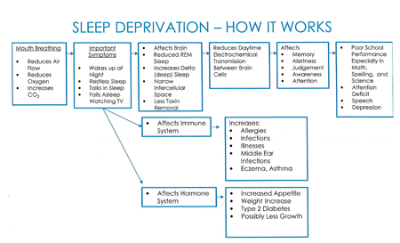 Sleep deprivation and its affects.