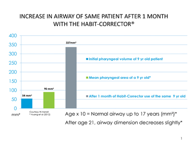 Nine-year-old male HealthyStart® patient following one month of Habit Corrector®.