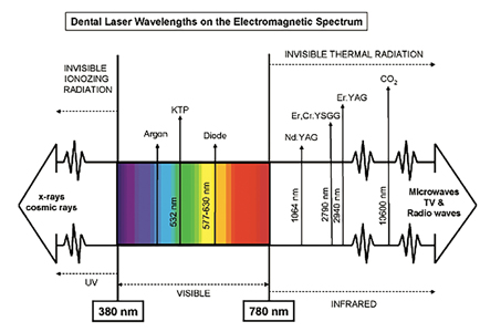 EM spectrum and dental lasers. Image from De Moor. 8