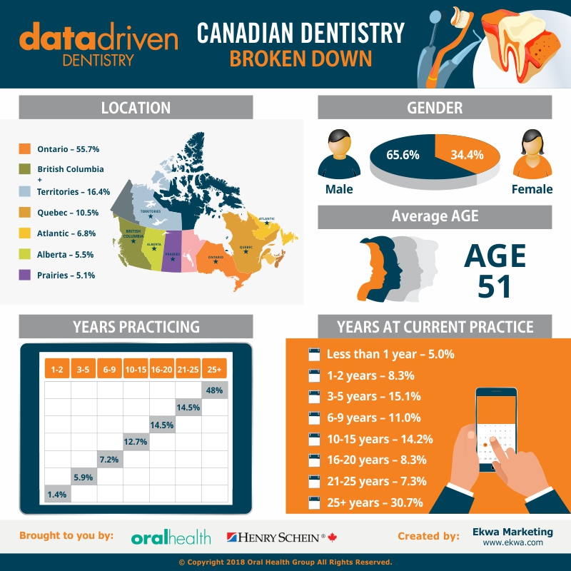 Data Driven Dentistry