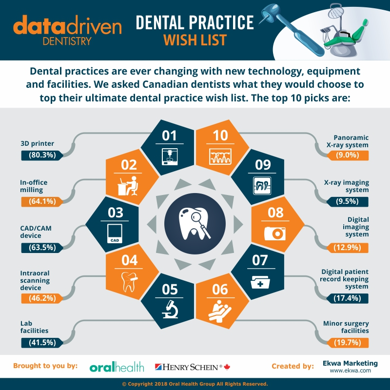 Data Driven Dentistry Wish List