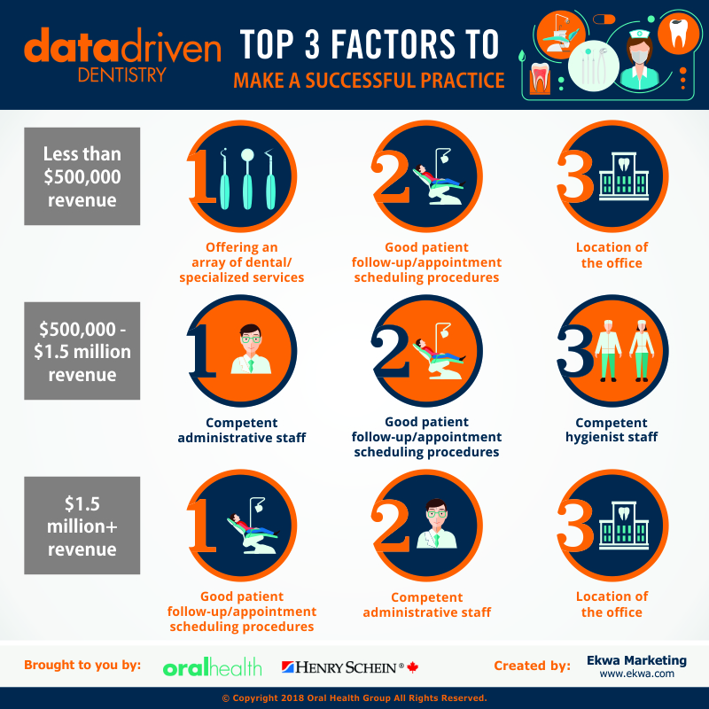 Data Driven Dentistry Ranked Factors