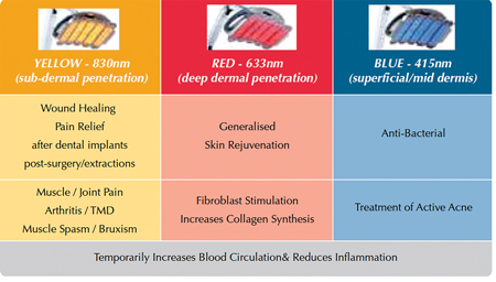 A and B LED therapy addresses a broad range of clinical issues, depending on the wavelength selected and its tissue penetration profile. Often a combination of wavelengths, used synergistically, is the best approach.