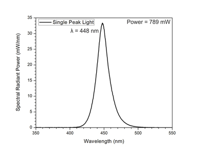 Examples of the radiant power, spectral radiant power, emission spectrum and peak wavelengths from single, dual and triple peak curing LED lights. Note the narrow range of wavelengths emitted by the individual LEDs and how, by including different colours of LEDs, the dual and triple peak lights deliver a broader spectrum of light.
