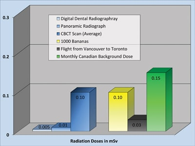 Radiation doses of less than 1 mSv.