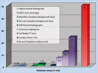 Radiation doses from 0-50 mSv.