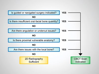 Flowchart demonstrating a decision pathway for deciding whether CBCT is indicated for implant placement.
