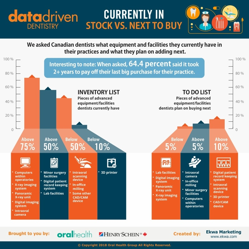 Data Driven Dentistry Infograph