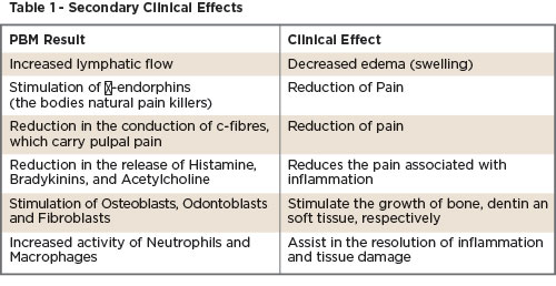 Secondary Clinical Effects