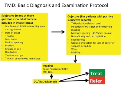 The subjective, objective and imaging considerations for basic examination and diagnosis.