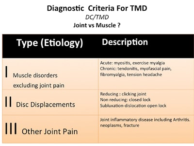The DC/TMD as proposed by Dworkin and LeResche ( 1992) and modified by Schiffman and Ohrbach (2014). These are the most common diagnoses that will present in dental practices.