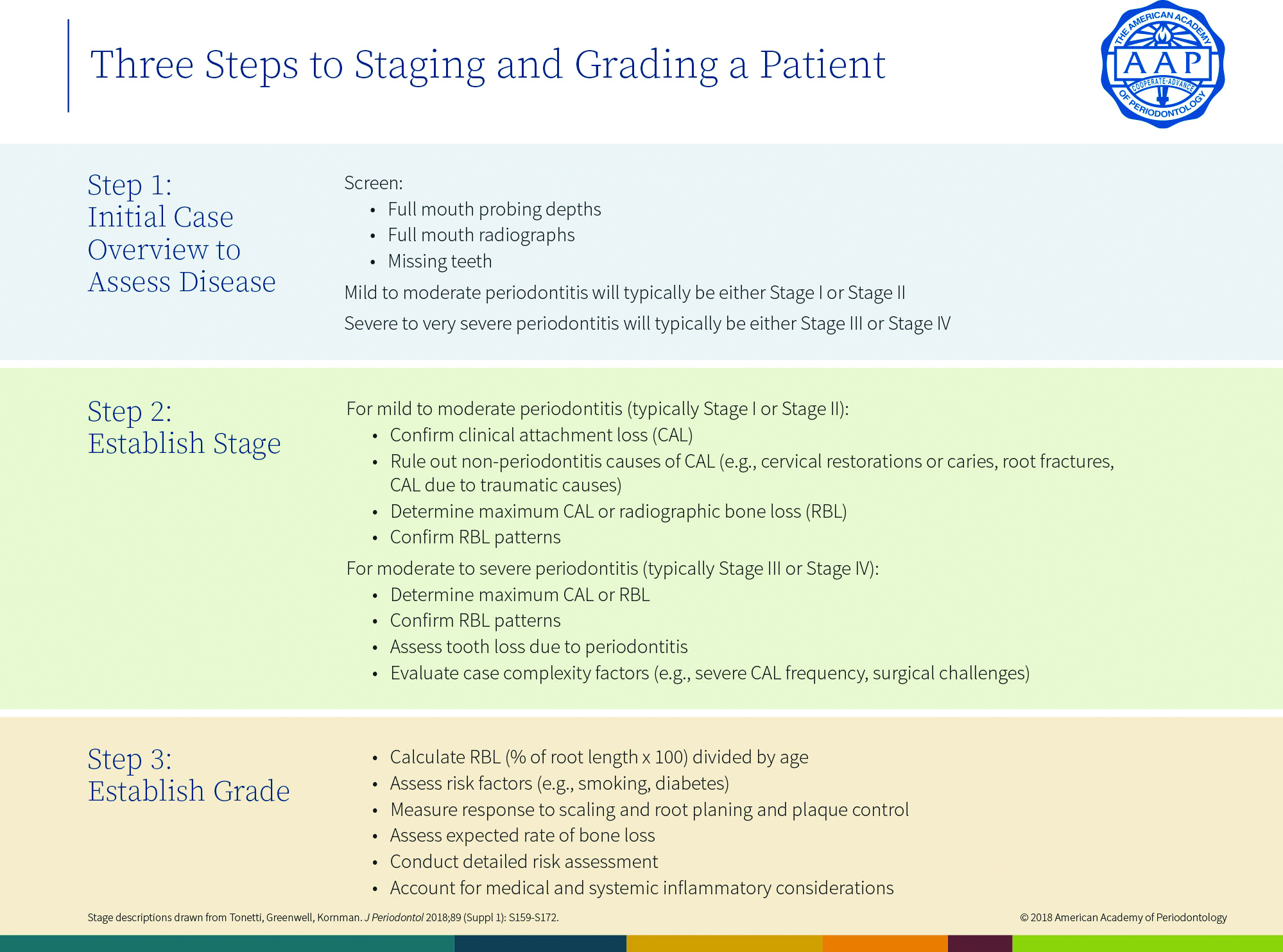 Three Steps to Staging and Grading a Patient - Periodontitis