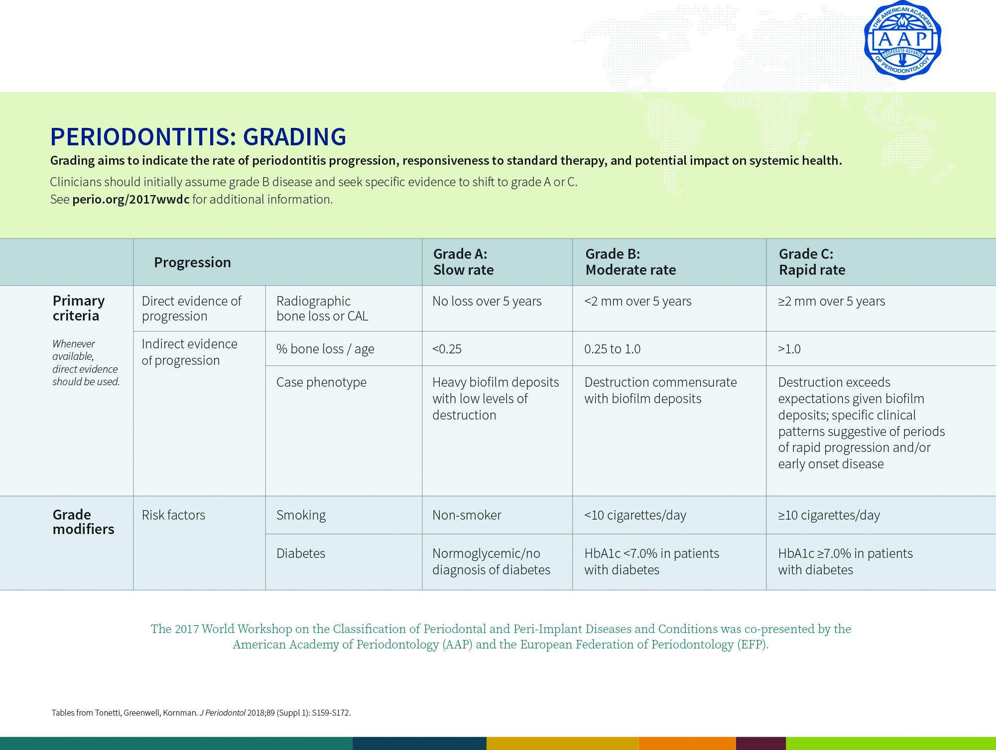 Periodontitis Grading
