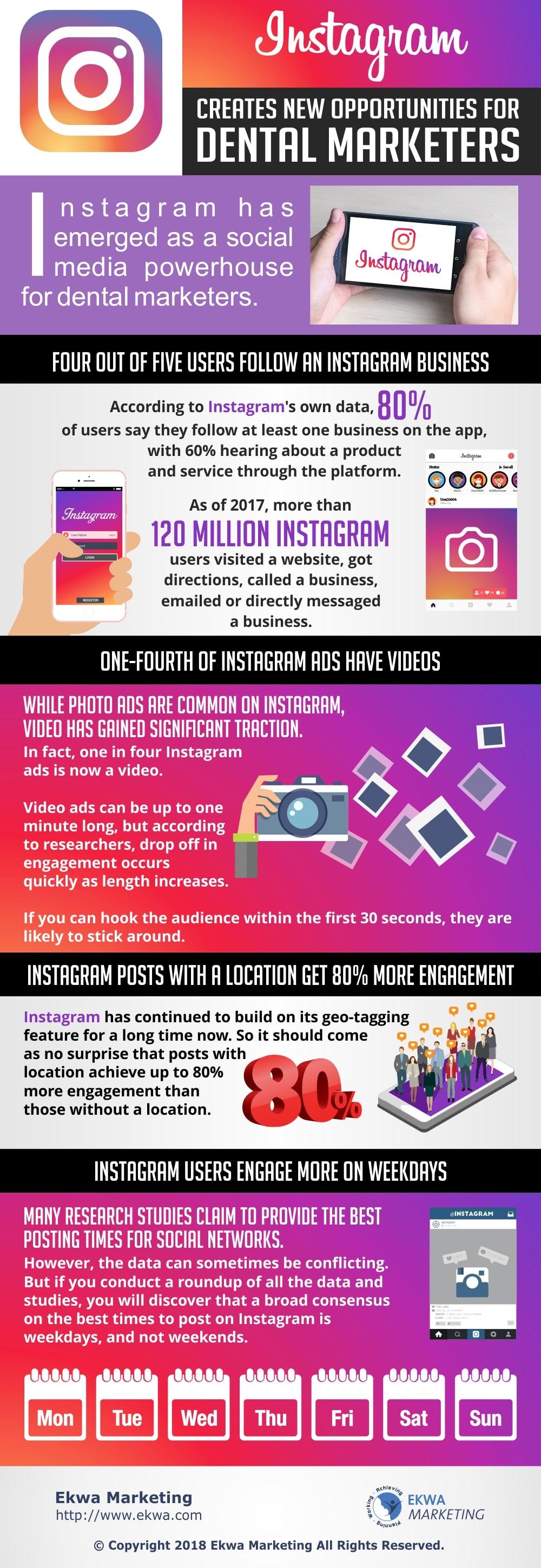 Instagram Opportunities for Dental Marketers
