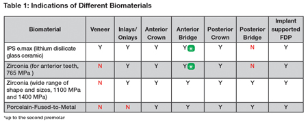 Indications of Different Biomaterials